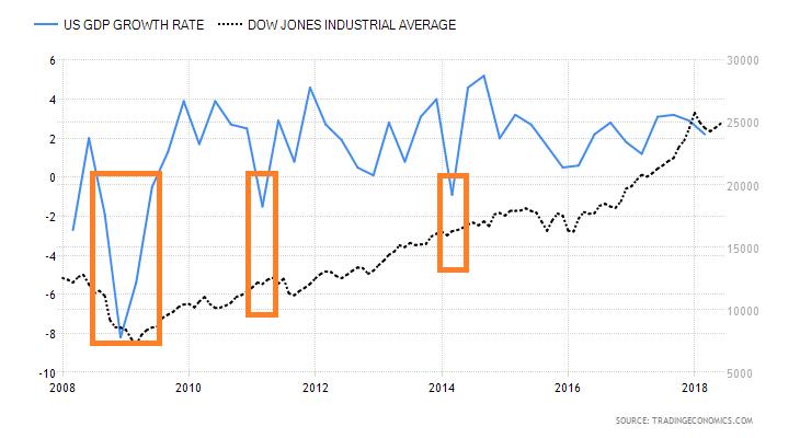 Een recessie hoeft helemaal niet tot een beurskrach te leiden