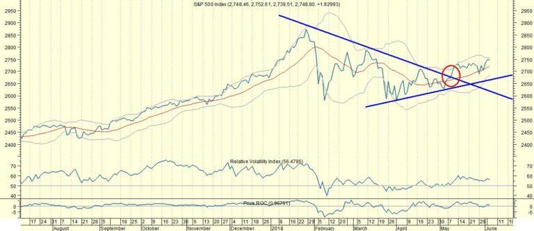 S&P begin mei uitgebroken op 2.660
