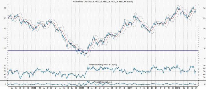 ArcelorMitttal kan na doorbraak doorstoten naar 43 euro