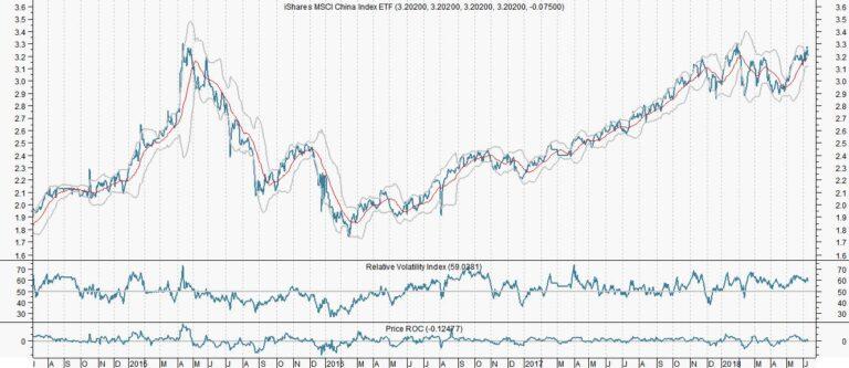 China ETF bijkopen in een dalende markt