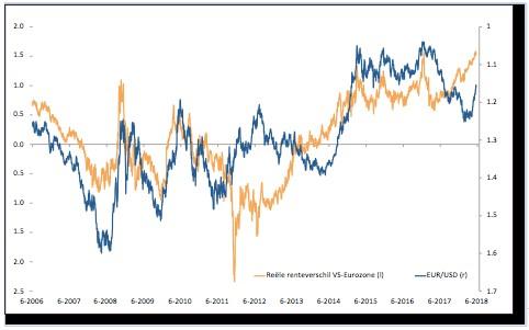 'Wat bepaalt de koers van de euro'