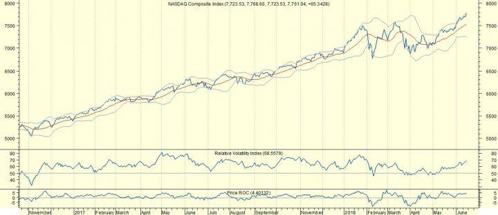 Nasdaq en andere markten lager door handelsspanningen