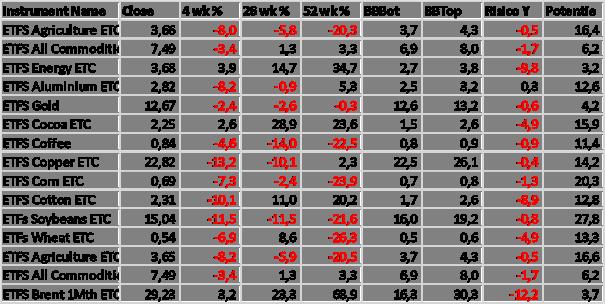 Commodities kunnen 10% omhoog in 12 maanden. De meest kansrijke