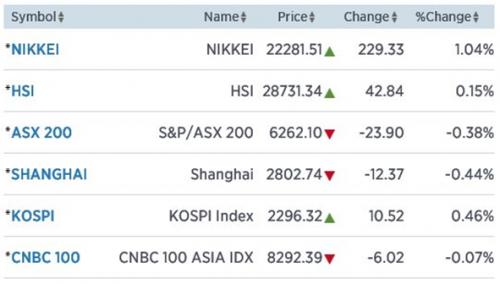 Oplopende inflatie China en Nikkei wint 1,04%