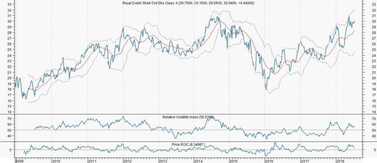 RD Shell weer boven de 30 euro, maar wees voorzichtig