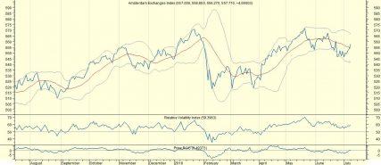 AEX omhoog en knappende brexit-zeepbel biedt FTSE potentie van 18%