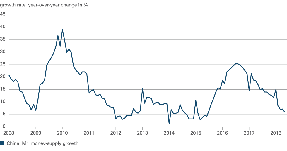 DWS: 'Chinese geldbeleid wordt weer expansiever'