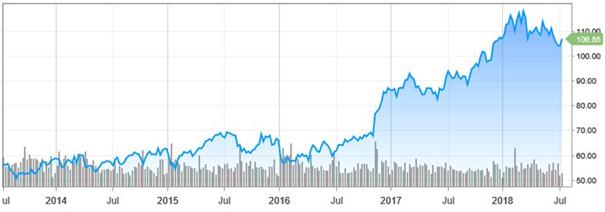 Meevallend resultaat JPMorgan
