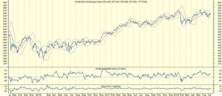 AEX: Lastig voor traders, nog niet koopwaardig voor beleggers