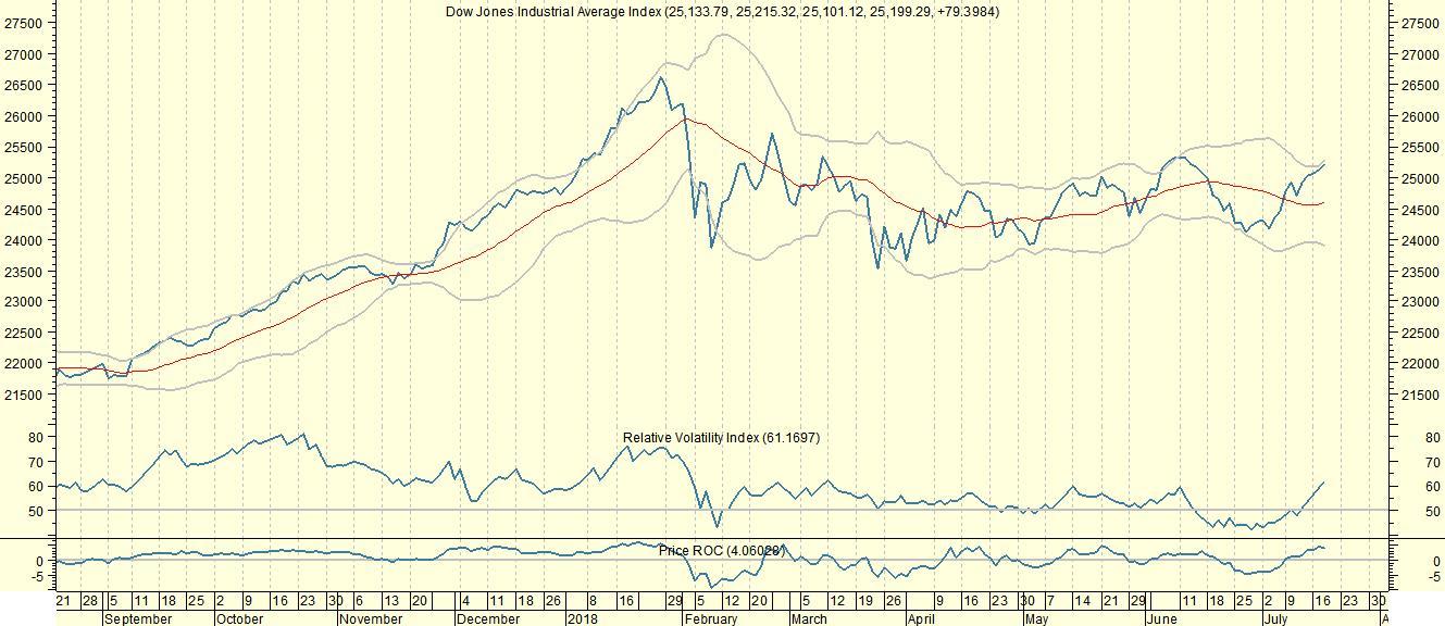 Dow Jones op weg naar kleine correctie