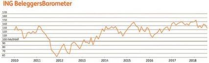 Protectionisme president Trump drukt sentiment beleggers (ING)