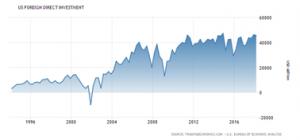 VS: Verloop winsten grilliger dan economie