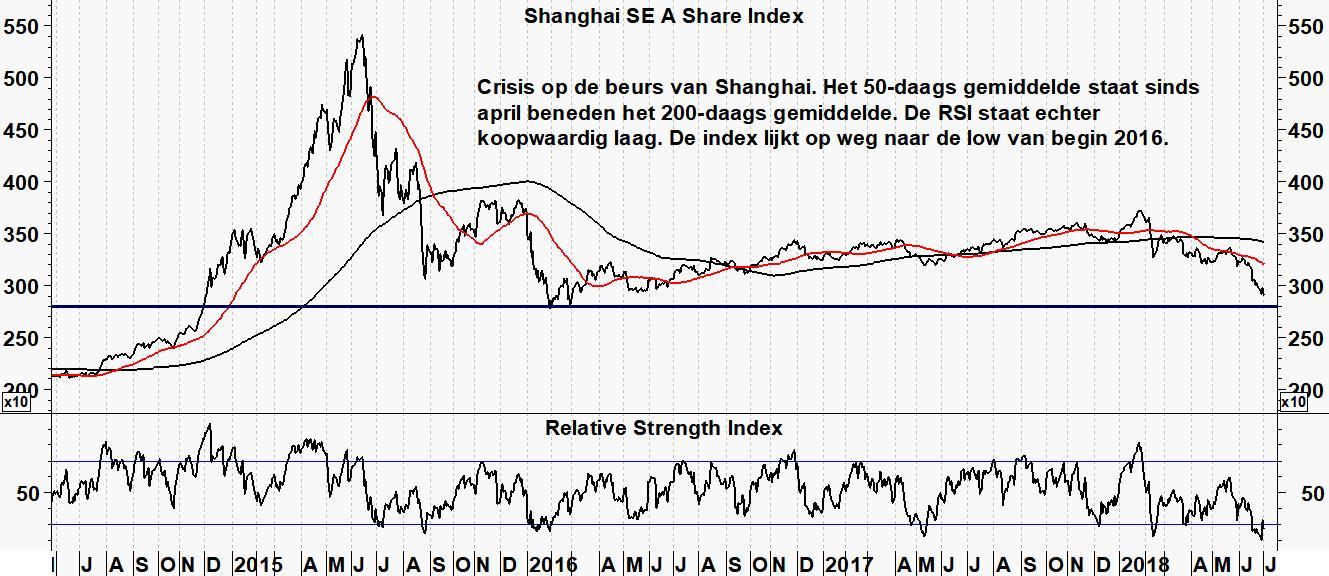 Opvallend: Shanghai weet verlies yuan niet te compenseren