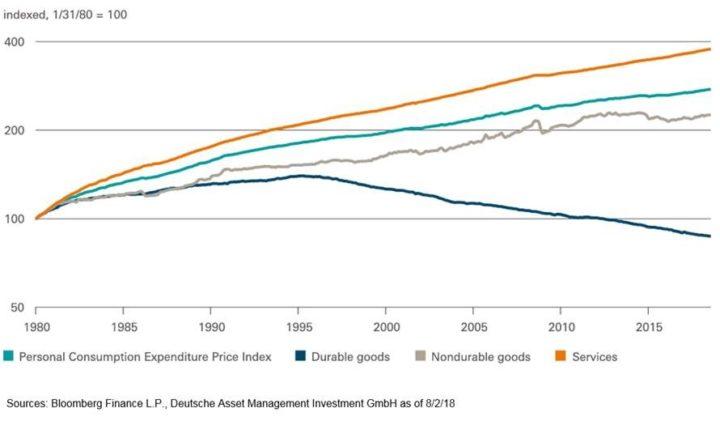 Inflatie: De twee gezichten volgens DWS