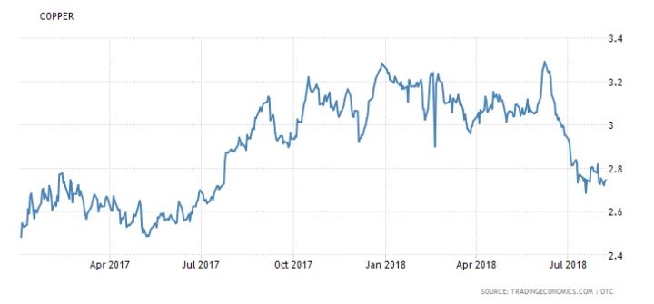 Koperprijs als indicator voor recessie