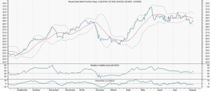 RD Shell weert zich tegen chaotisch verloop olieprijs