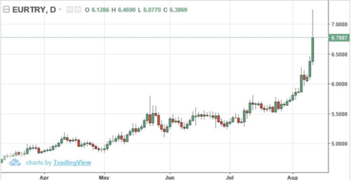 Paniek? Turkse crisis duurt al 10 jaar. Euro/lira is +300%