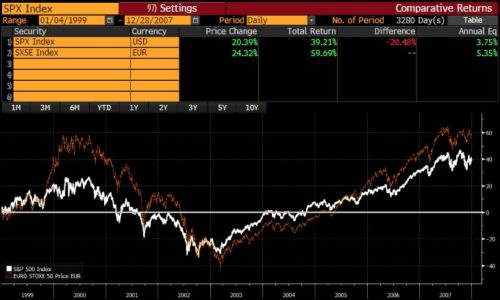 De potentie van één Europa voor de aandelenmarkt