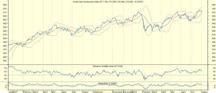 AEX omhoog en binnen AMX kansen voor Wessanen en Flow Traders