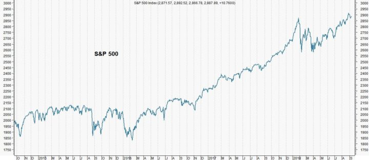 Wall Street geen last van handelsoorlog (Candriam)