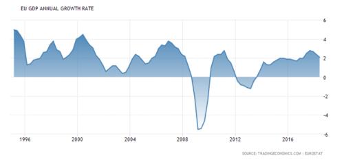 ECB blijft economie stimuleren na tapering