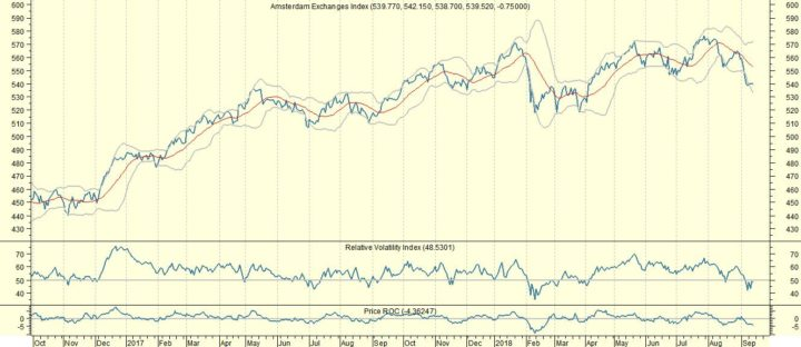 AEX: 10 meest kansrijke aandelen op dagbasis