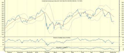 AEX brokkelt af door handelsconflict