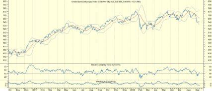 AEX blijft lijden onder handelsoorlog