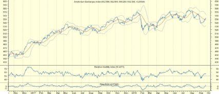 AEX: Fed doet wat het moet doen