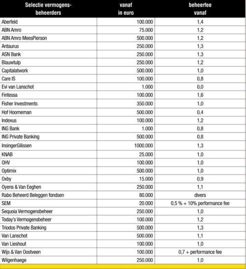 Onderzoek online beleggen: van goedkoop platform tot beheer