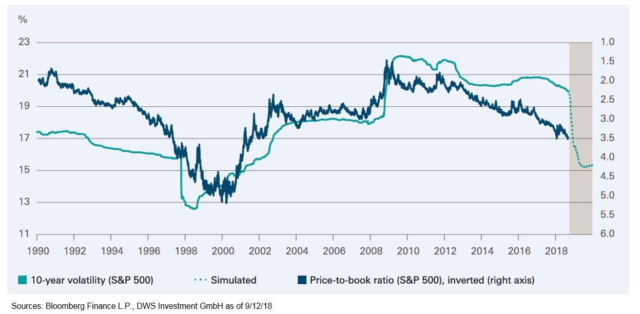 Meer kapitaal naar aandelen omdat effect val Lehman uit grafiek verdwijnt (DWS)