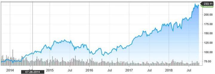 Apple kan met tegenwind dalen naar 195 of 160 dollar