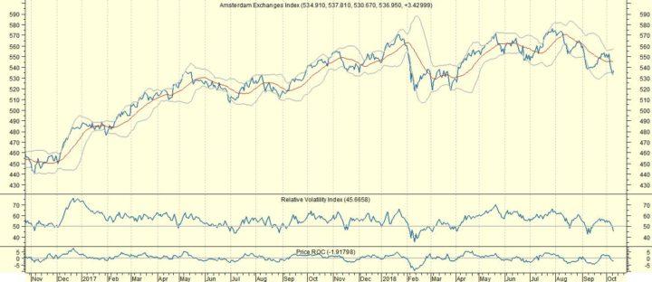 AEX: Profiteren van een herstelbeweging