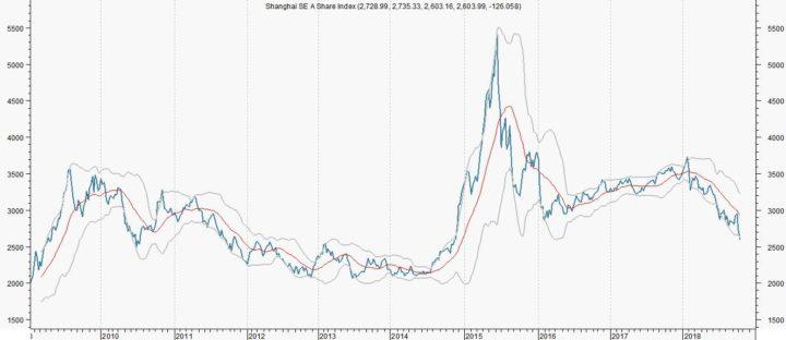 De oorzaak van de correctie in Shanghai