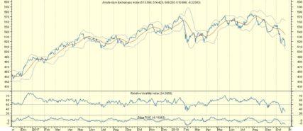 AEX omhoog, maar herstel Shanghai overtuigt niet