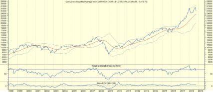 Groei VS zet koersen onder druk