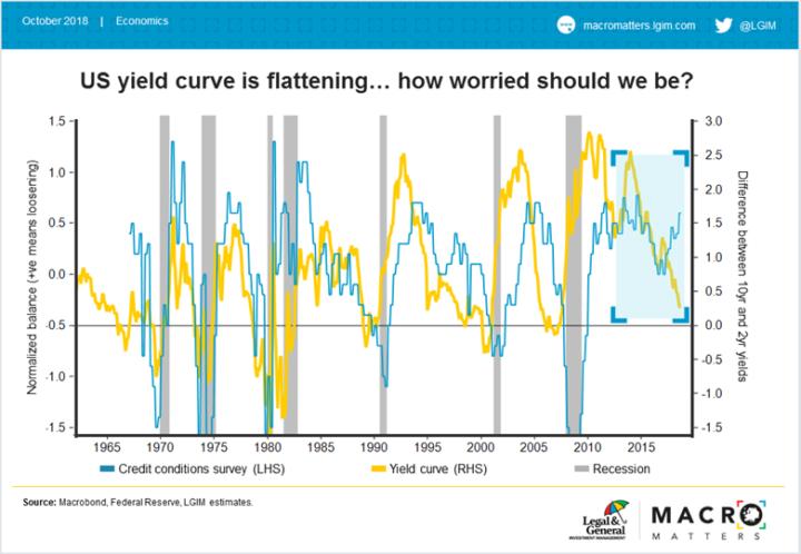 James Carrick (LGIM): 'Afvlakkende rentecurve heeft geen voorspellende kracht meer'
