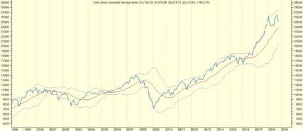 Dow Jones sluit laatste kwartaal veelal hoger