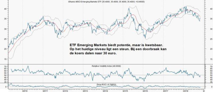 ETF Emerging Markets op breekpunt