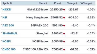 Azië eerder long dan short gaan