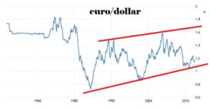 Georgette Boele (ABN Amro): 'Euro/dollar op weg naar 1,30'