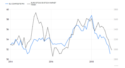 Hoever kan de PMI dalen bij een recessie