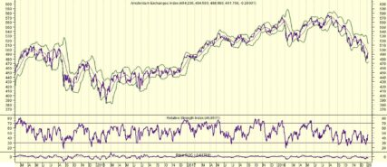 AEX profiteert van afnemende volatiliteit