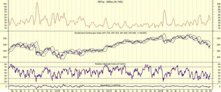 RD Shell biedt beleggers een rendement van 20% (reken maar mee)