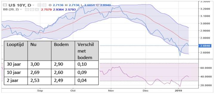 Chart: Geen omgekeerde rentestructuur VS