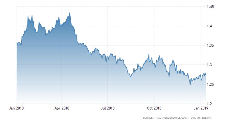 Pond/dollar schiet omhoog