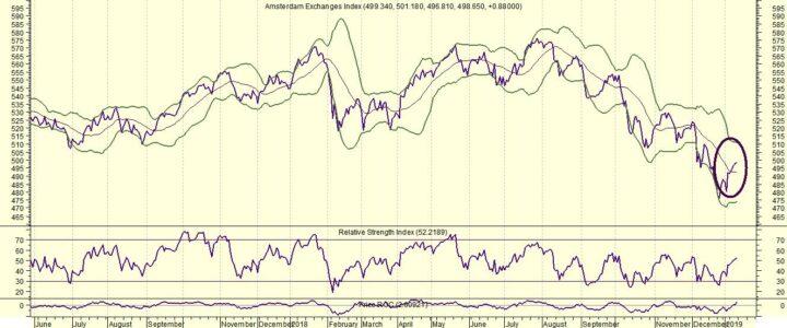 AEX weer omlaag bij meer buy-signalen