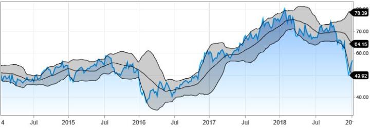 Waarom Citigroup tegenvalt