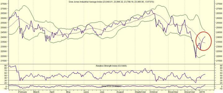 Dow Jones lager ondanks enkele licht positieve signalen