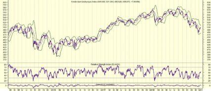 Markten ontluchten